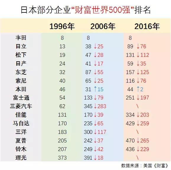 索尼亏损/夏普卖身 日本企业为何节节败退?