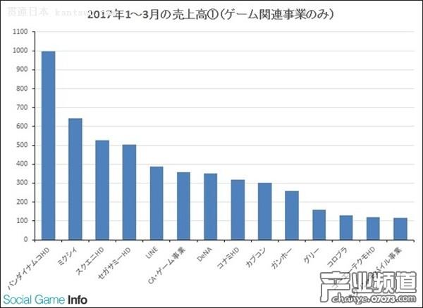 14家厂商单季度收入破百亿日元