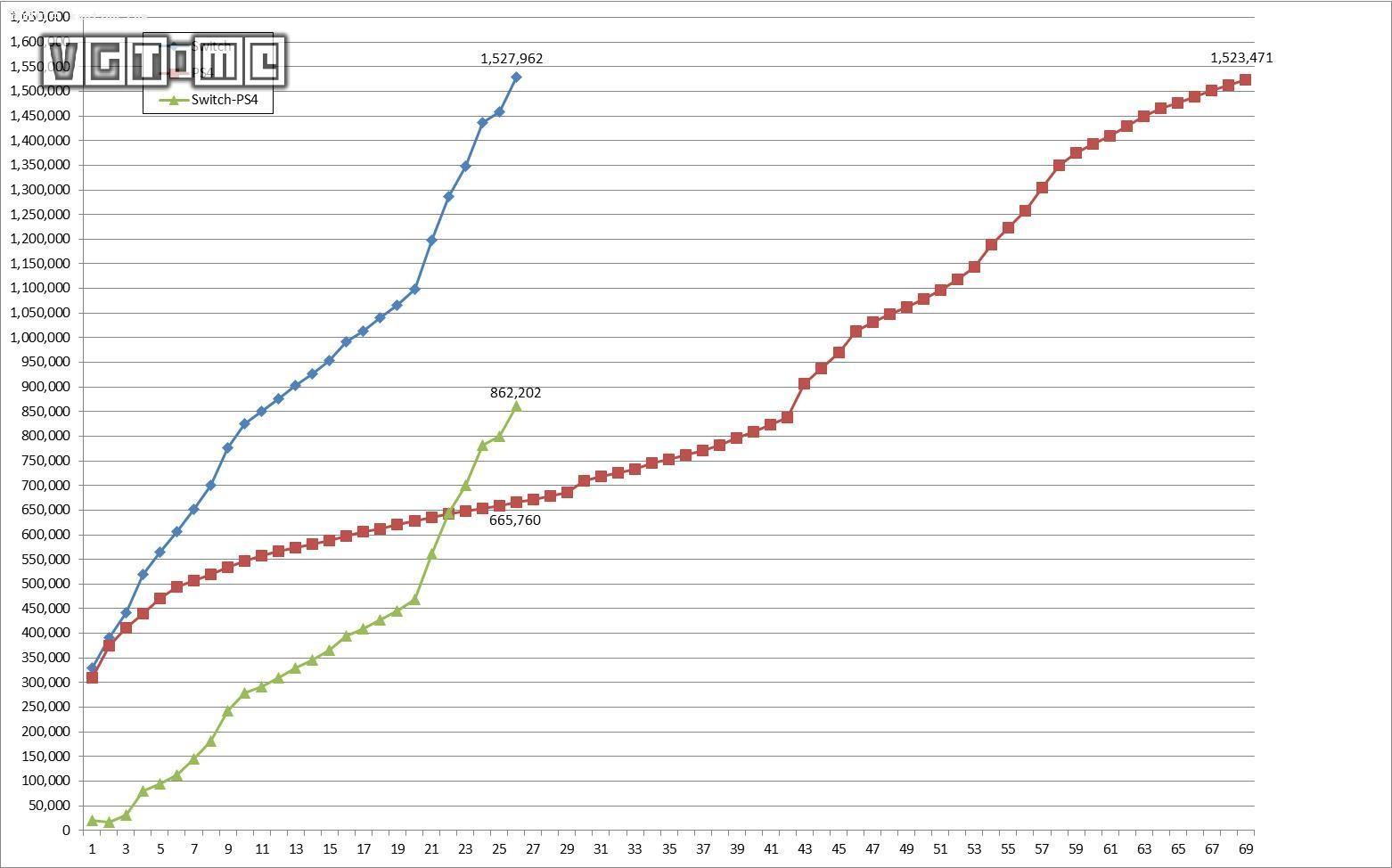任天堂NS日本销量突破150万 比PS4快两倍以上