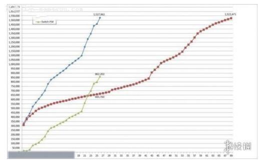 NS日本销量暴走任天堂爆发 PS4全球主机市场的领先地位不保?