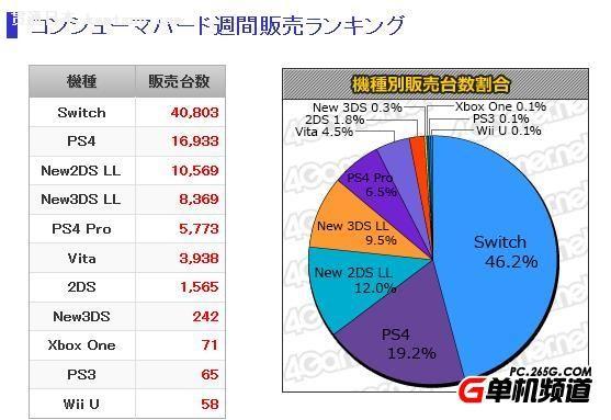 日本MC一周销量前十排行 中土世界遇到中土