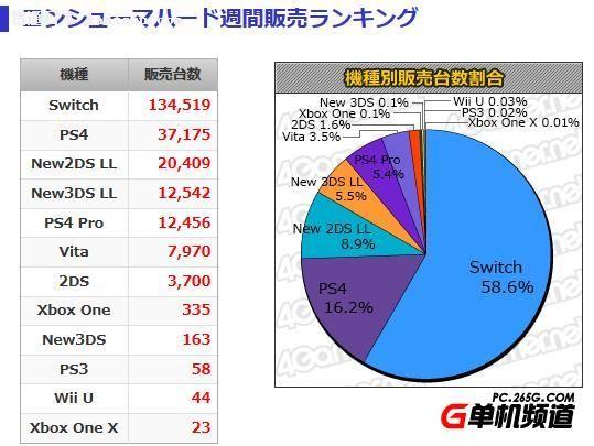 日本MC一周销量榜前十排行 2017最后一周Switch热卖收官