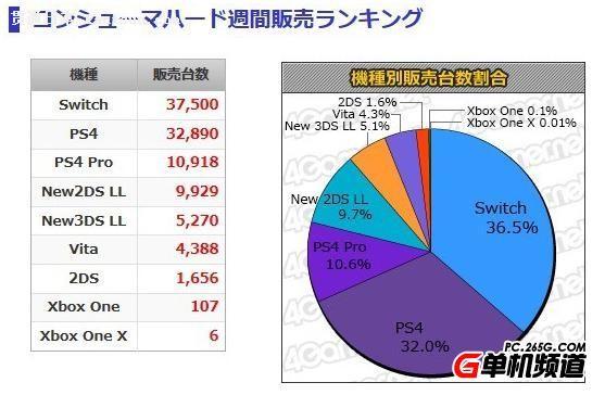 日本MC一周销量前十排行 PS4首次反超Switch