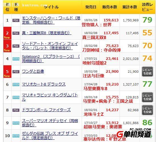 日本MC一周销量前十排行《真三国无双8》首周超十万