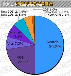 Switch 日本首年销量突破 380 万台,超 PS4 同期销量 260 万台