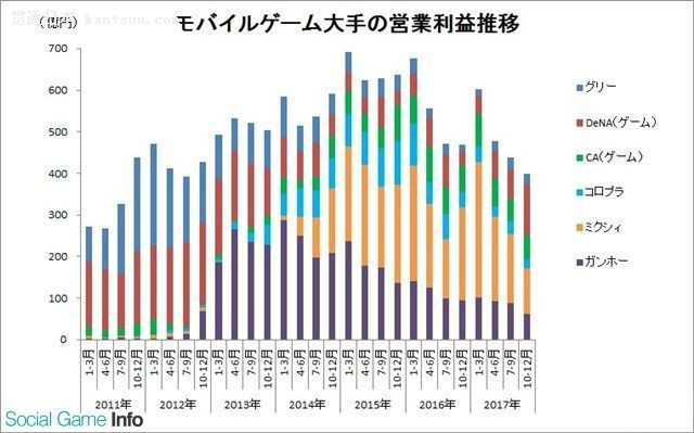 GungHo和mixi两家的利润跌破200亿日元