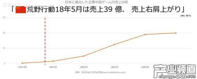 2017年中国手游在日本收入超过日本手游在中国收入