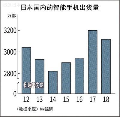 日本智能手机市场时隔4年首次下滑 华为进入前五
